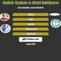 Władimir Diadiun vs Akmal Bakhtiyarov h2h player stats