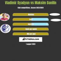 Władimir Diadiun vs Maksim Danilin h2h player stats