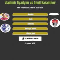 Władimir Diadiun vs Danil Kazantsev h2h player stats