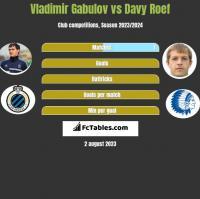 Vladimir Gabulov vs Davy Roef h2h player stats
