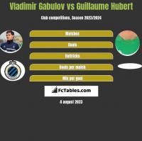 Vladimir Gabulov vs Guillaume Hubert h2h player stats