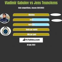 Vladimir Gabulov vs Jens Teunckens h2h player stats