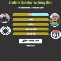 Vladimir Gabulov vs Remy Riou h2h player stats
