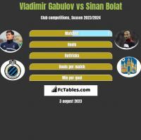 Vladimir Gabulov vs Sinan Bolat h2h player stats