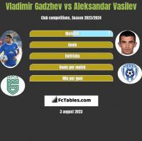Vladimir Gadzhev vs Aleksandar Vasilev h2h player stats