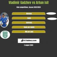 Vladimir Gadzhev vs Arhan Isif h2h player stats
