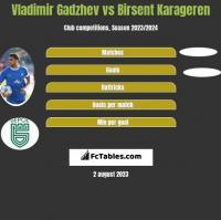 Vladimir Gadzhev vs Birsent Karageren h2h player stats