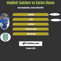 Vladimir Gadzhev vs Carlos Ohene h2h player stats