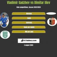 Vladimir Gadzhev vs Dimitar Iliev h2h player stats