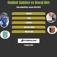 Vladimir Gadzhev vs Georgi Iliev h2h player stats