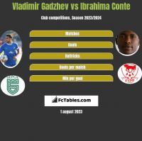 Vladimir Gadzhev vs Ibrahima Conte h2h player stats