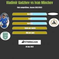 Vladimir Gadzhev vs Ivan Minchev h2h player stats