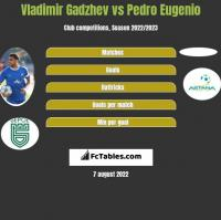 Vladimir Gadzhev vs Pedro Eugenio h2h player stats