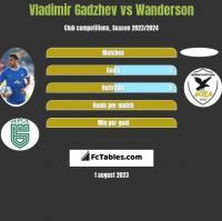 Vladimir Gadzhev vs Wanderson h2h player stats