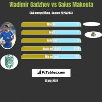 Vladimir Gadzhev vs Gaius Makouta h2h player stats