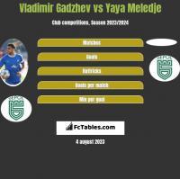 Vladimir Gadzhev vs Yaya Meledje h2h player stats