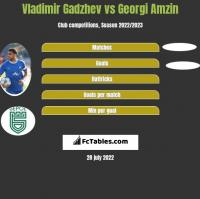 Vladimir Gadzhev vs Georgi Amzin h2h player stats