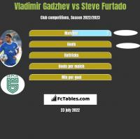 Vladimir Gadzhev vs Steve Furtado h2h player stats