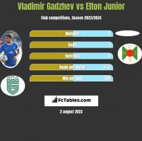 Vladimir Gadzhev vs Elton Junior h2h player stats