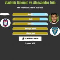 Vladimir Golemic vs Alessandro Tuia h2h player stats