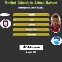 Vladimir Golemic vs Antonio Balzano h2h player stats
