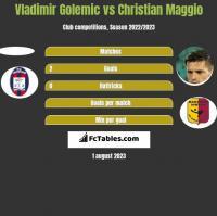Vladimir Golemic vs Christian Maggio h2h player stats