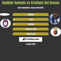 Vladimir Golemic vs Cristiano Del Grosso h2h player stats