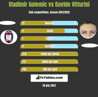 Vladimir Golemic vs Davide Vitturini h2h player stats