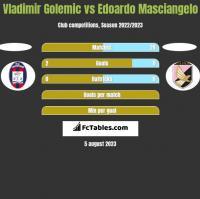 Vladimir Golemic vs Edoardo Masciangelo h2h player stats
