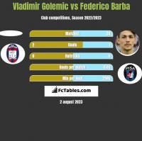 Vladimir Golemic vs Federico Barba h2h player stats