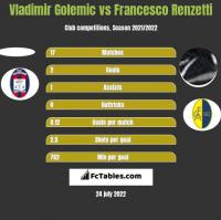 Vladimir Golemic vs Francesco Renzetti h2h player stats