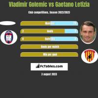 Vladimir Golemic vs Gaetano Letizia h2h player stats