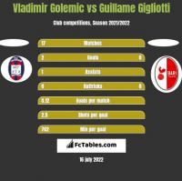 Vladimir Golemic vs Guillame Gigliotti h2h player stats