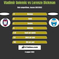 Vladimir Golemic vs Lorenzo Dickman h2h player stats