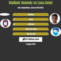 Vladimir Golemic vs Luca Antei h2h player stats