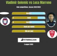 Vladimir Golemic vs Luca Marrone h2h player stats
