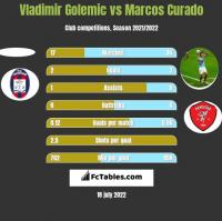 Vladimir Golemic vs Marcos Curado h2h player stats