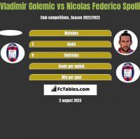 Vladimir Golemic vs Nicolas Federico Spolli h2h player stats