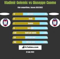 Vladimir Golemic vs Giuseppe Cuomo h2h player stats