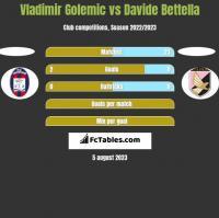 Vladimir Golemic vs Davide Bettella h2h player stats