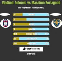 Vladimir Golemic vs Massimo Bertagnoli h2h player stats