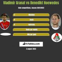 Vladimir Granat vs Benedikt Hoewedes h2h player stats