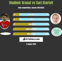 Vladimir Granat vs Carl Starfelt h2h player stats
