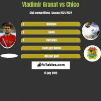Vladimir Granat vs Chico h2h player stats