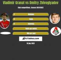 Vladimir Granat vs Dmitry Zhivoglyadov h2h player stats