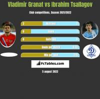 Vladimir Granat vs Ibrahim Tsallagov h2h player stats