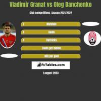 Vladimir Granat vs Oleg Danchenko h2h player stats