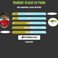 Vladimir Granat vs Pablo h2h player stats