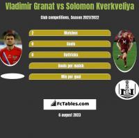 Vladimir Granat vs Solomon Kverkveliya h2h player stats