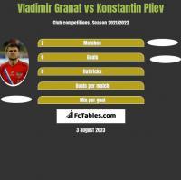 Vladimir Granat vs Konstantin Pliev h2h player stats